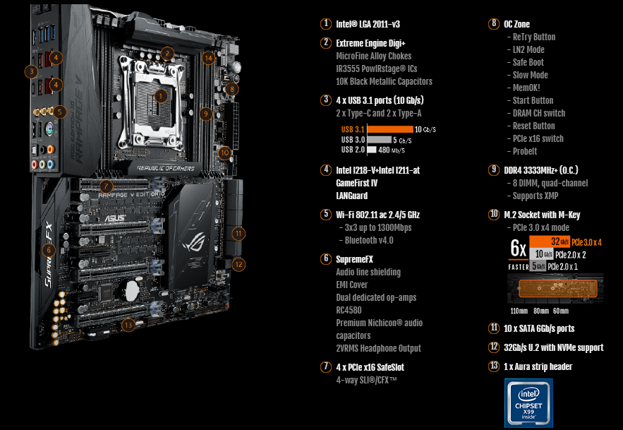 Asus Intel Rog Rampage V Edition 10 Gaming Motherboard
